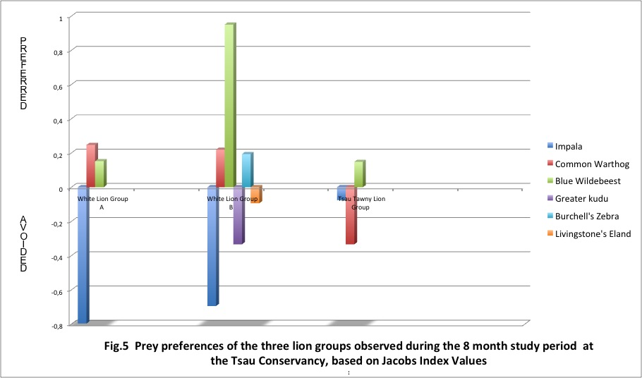 Prey preferences of the three lion groups during the 8 month study at the Tsau Conservancy
