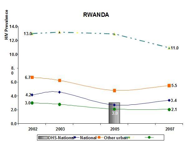 Figure 6: HIV prevalence 2002-2007 in Rwanda (source: EAC, 2009a).