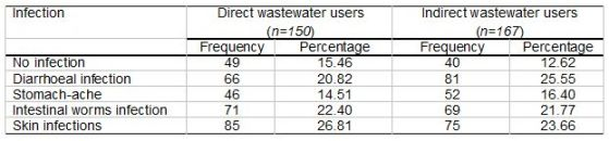 Table 3: Reported wastewater related infections in the farmers' households