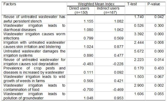 Table 4: Farmers' negative perceptions to wastewater for irrigation agriculture