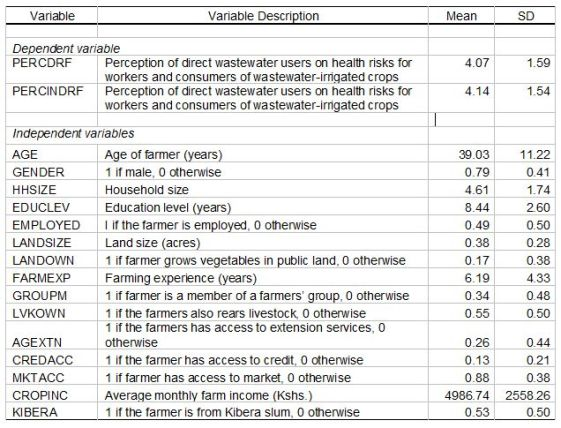 Table 1: Socioeconomic characteristics of farmers using wastewater for irrigation