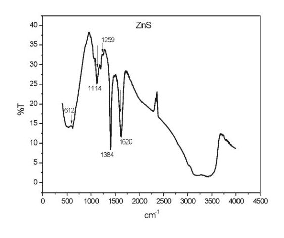 Fig 2. FTIR spectra of the synthesized ZnS nanoparticles.
