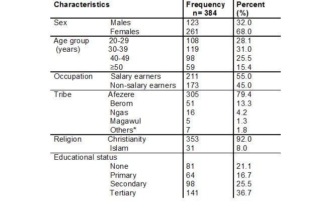 Table 1: Socio-demographic characteristics of study participants