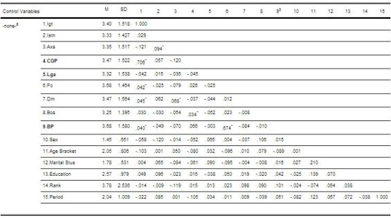 Table 1: Descriptive statistics and zero-order Pearson's correlation coefficients.
