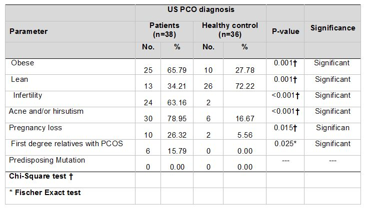 Table 2. The clinical feature distributions of PCOS patients and healthy control