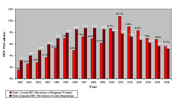 Figure 8: HIV trends in Kenya (EAC, 2009d).