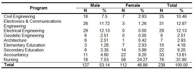 Table 1: Distribution of the respondents