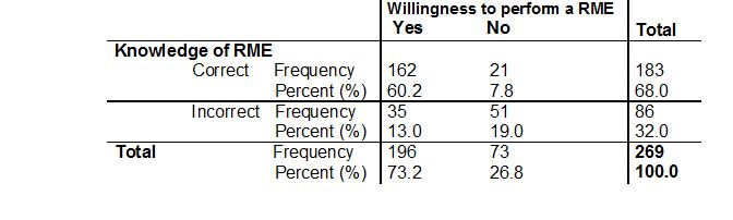Table 3: A relationship between knowledge and willingness to perform a RME