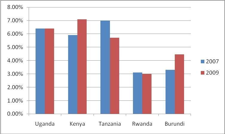 Figure 3: HIV/AIDS prevalence data from East African Community Regional HIV status report (source: EAC, 2009b).