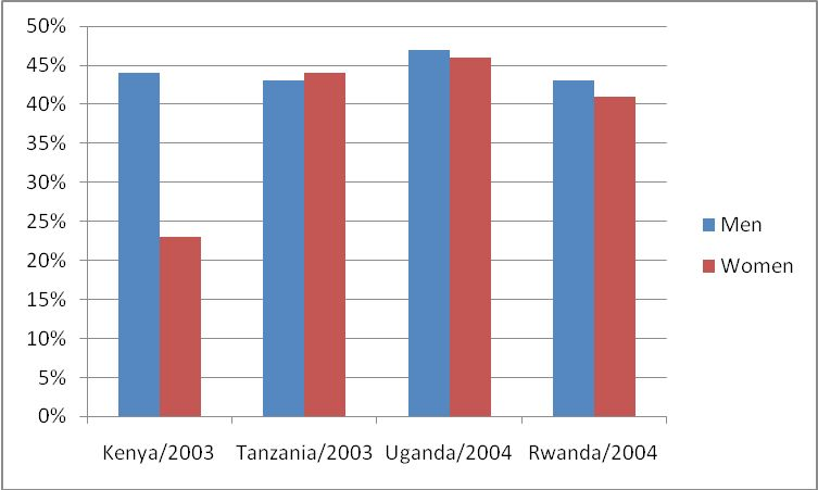 Figure 4: Comparative use of condoms in percentages between young men and young women in four East African community countries (source: UNAIDS, 2006a).