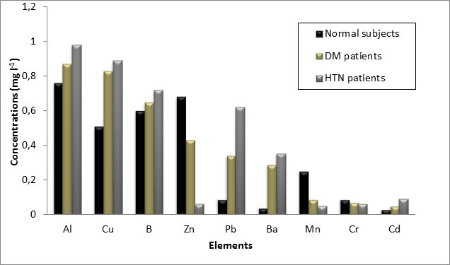 Figure 1: Comparison of selected TEs concentrations in HB samples of normal subjects, DM and HTN patients