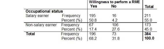 Table 5: A relationship between occupational status and willingness to perform a RME