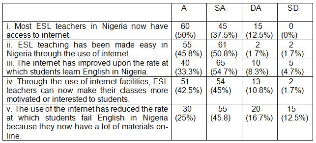 Table 4: The success of internet-assisted language teaching in Nigeria (N – 120).