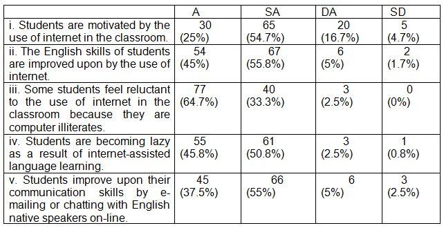 Table 3: ESL teachers' opinions on students' attitudes toward internet-assisted language teaching (N – 120).
