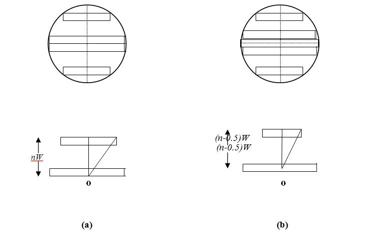Fig 1. Rectangular arrangements with a circle.
