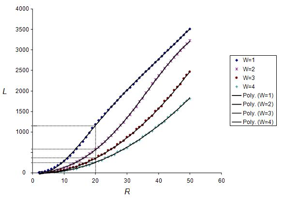 Fig 2. Plots of L against R and the fitted polynomials for different width values.