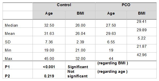 Table 1. The median and mean values of age and BMI of PCOS patients and healthy control