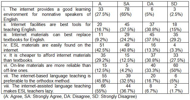 Table 1: General perceptions and perspectives of ESL teachers on internet-assisted language teaching in Nigeria (N – 120).