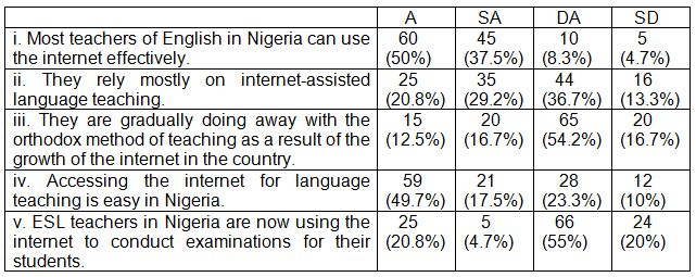 Table 2: ESL teachers in Nigeria and the exploration of internet-based language teaching (N – 120).