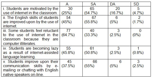 Table 3: ESL teachers' opinions on students' attitudes toward internet-assisted language teaching (N – 120).
