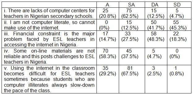 Table 5: The challenges faced by ESL teachers on internet-assisted language teaching in Nigeria (N – 120).