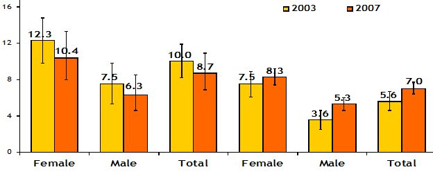 Figure 11: HIV prevalence by residence and gender in Kenya (source: EAC, 2009d).