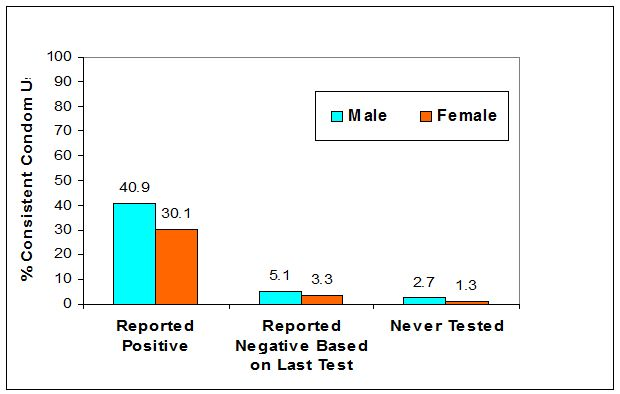 Figure 12: Consistent condom use in married couples by PLWH in Kenya, 2007(source: EAC, 2009d).