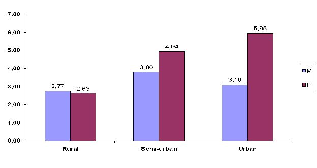 Figure 14: HIV prevalence rate by sex in 2007 among general population, 18 months and more in Burundi (source: EAC, 2009c).