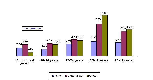 Figure 15: HIV prevalence rate by age in 2007 among general population, 18 months and more in Burundi (source: EAC, 2009c).
