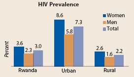 Figure 5: Rwanda has a generalized HIV epidemic (source: EAC, 2009a).