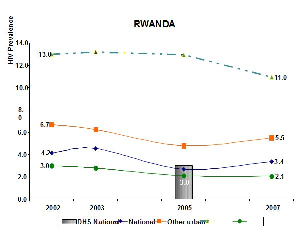 Figure 6: HIV prevalence 2002-2007 in Rwanda (source: EAC, 2009a).