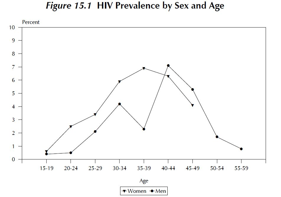 Figure 7: Disparity in age and sex HIV prevalence in Rwanda (EAC, 2009a).