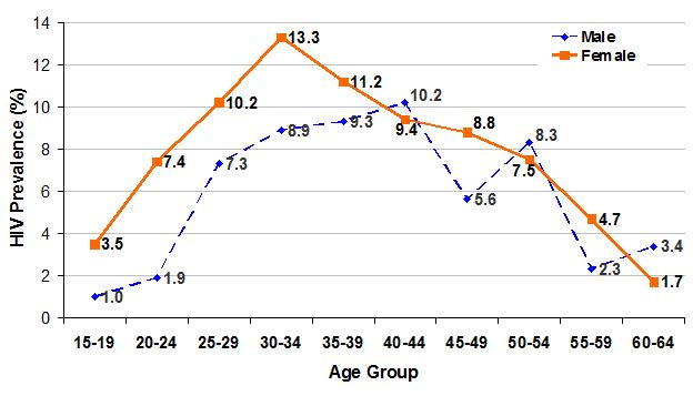 Figure 9: HIV prevalence by age and gender in Kenya (source: EAC, 2009d).