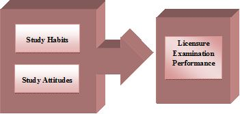 Figure 1: Research paradigm