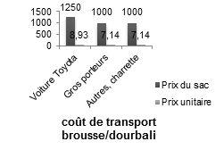 Figure 1: Transport de la brousse vers Dourbali.