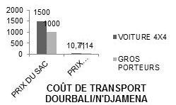 Figure 2: Coût de transport sur N'djamena (début et milieu de campagne déc.- avril).