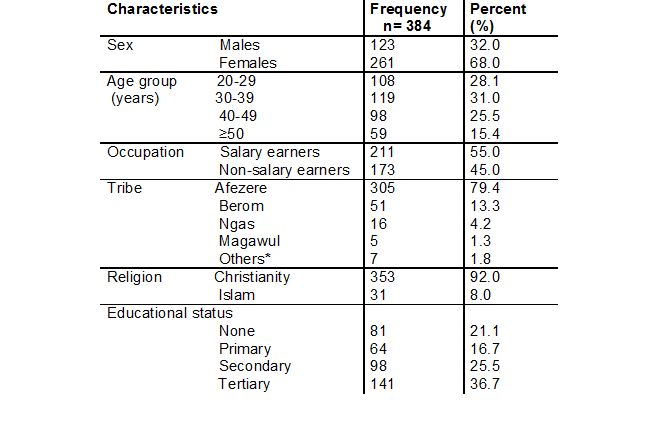 Table 1: Socio-demographic characteristics of study participants