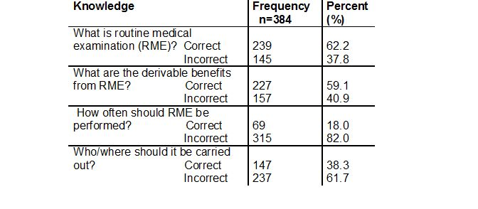 Table 2: Knowledge of routine medical examination