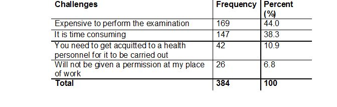 Table 4: Challenges to routine medical examination
