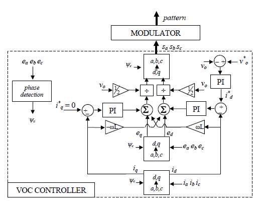 Fig. 2: Voltage Oriented Control based on the use of a rotating