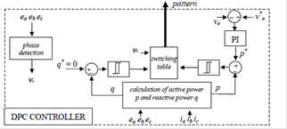Fig. 3: DPC based on the active and reactive power calculation