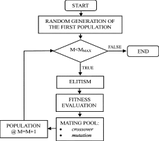 Fig. 7: Algorithm used to search for optimum parameters of active damping on the basisof the genetic algorithm