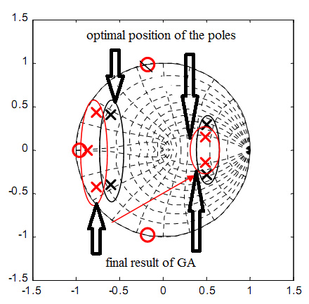Fig. 8: Closed loop current root locus with GA optimized active damping (b) final results