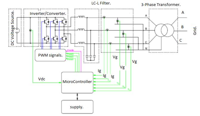Fig. 9: Experimental set up