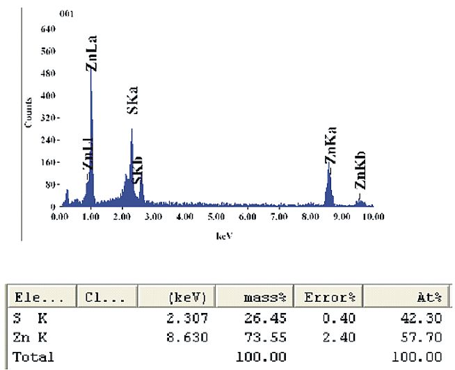 Fig 4. Chemical analysis through EDAX of the prepared sample.