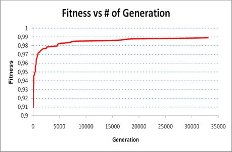 Fig. 7: Fitness vs. generation (a).