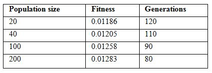 Table 3.10: Effect of population size on fitness in QEA.