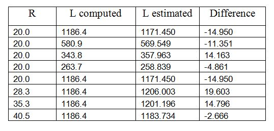 Table 3. Discrepancy between estimations.