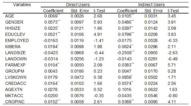 Table 7: Marginal effects of farmers' perception of health risks in wastewater irrigation
