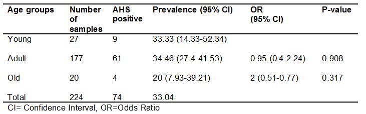 Table 5: Seroprevalence of AHS in relation to the age groups